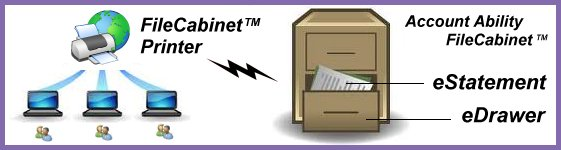 The Account Ability FileCabinet is analagous to a virtual file cabinet consisting of electronic drawers and eStatements